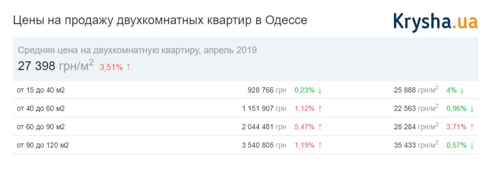 цены на двухкомнатные квартиры в Одессе 2019