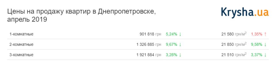 цены на квартиры в Днепропетровске