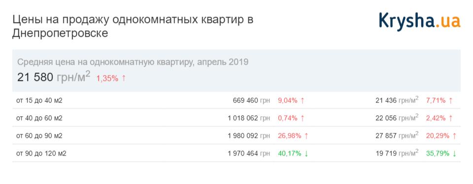 стоимость однокомнатных квартир Днепр