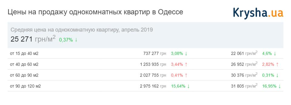цены на однокомнатные квартиры в Одессе 2019