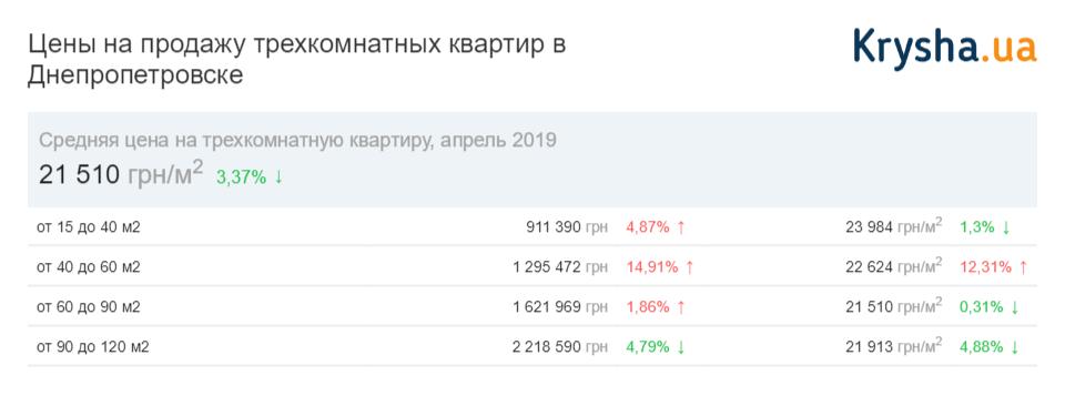 цены трехкомнатные Днепр